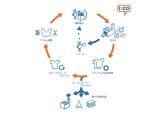 〈HIROKO KOSHINO〉エコサイクルキャンペーン