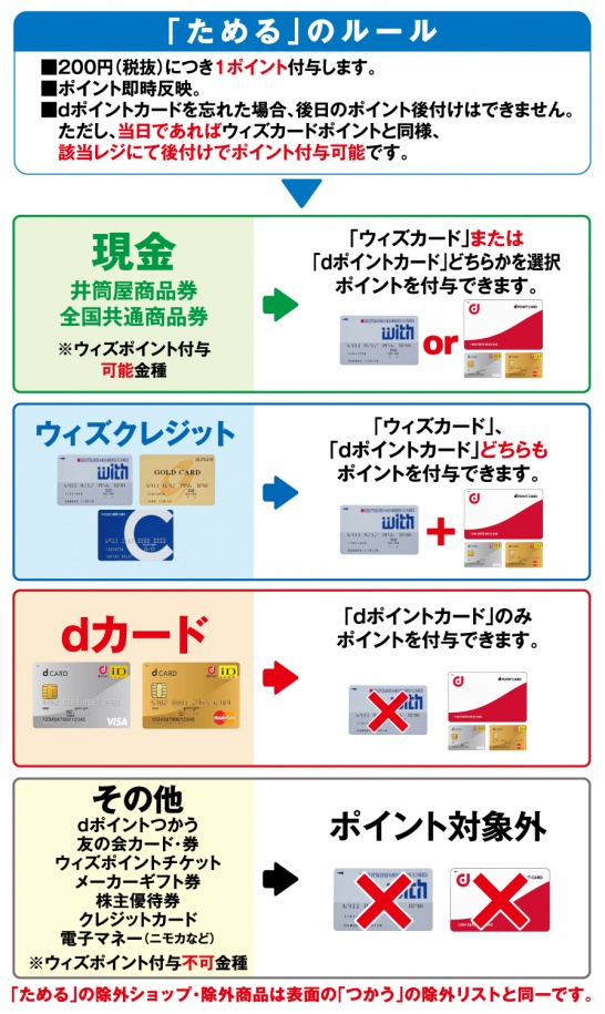 カード 登録 ポイント d